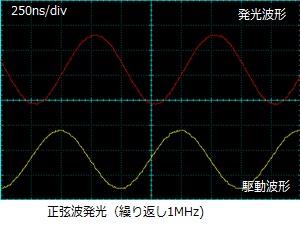 FOLS-06正弦波発光